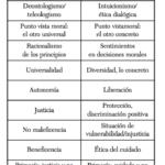 Ética del Cuidado feminista y Bioética Personalista