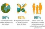 Posición oficial sobre la promoción global de Cuidados paliativos de la PAV